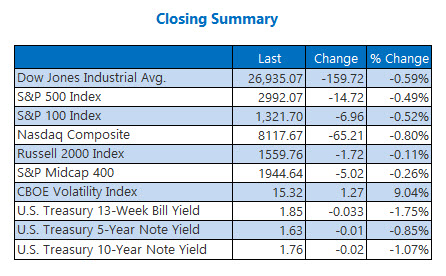 closing indexes sept 20