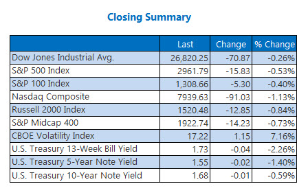 Closing Indexes sept 27