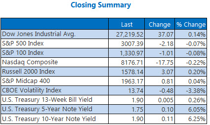 closing indexes sumary sept 13