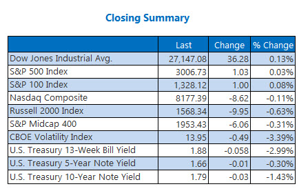 closing indexes summary 18