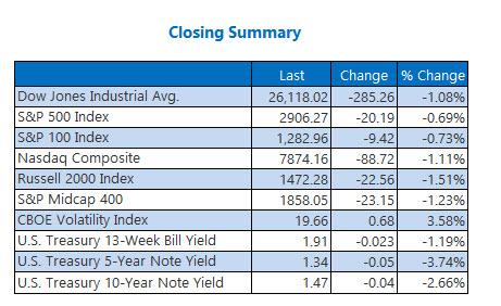 closing indexes summary sep 3