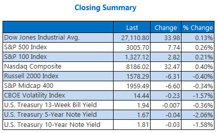 closing indexes summary sept 17