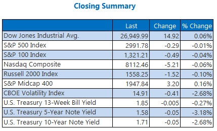 closing indexes summary sept 23