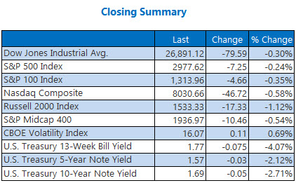 closing indexes summary sept 26