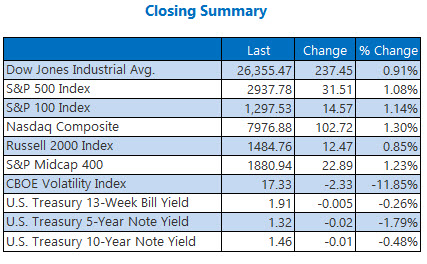 closing indexes summary sept 4