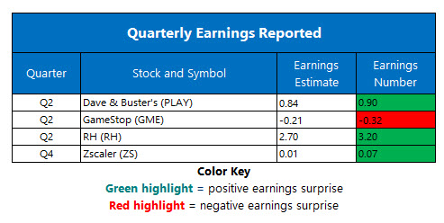 corporate earnings sept 11