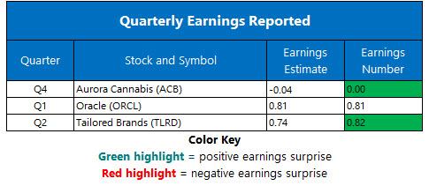 corporate earnings sept 12