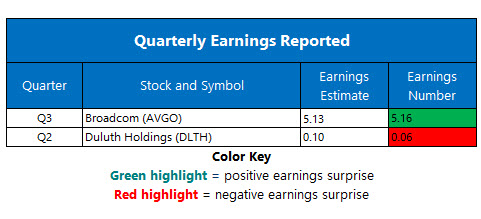 corporate earnings sept 13