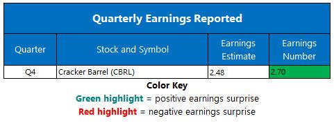corporate earnings sept 17