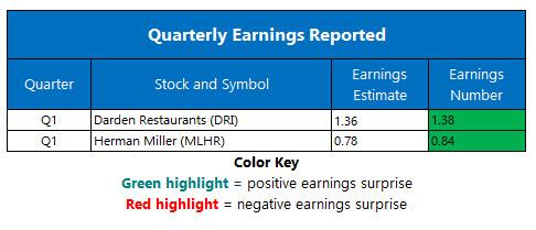 Corporate Earnings Sept 19