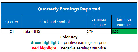 corporate earnings sept 25