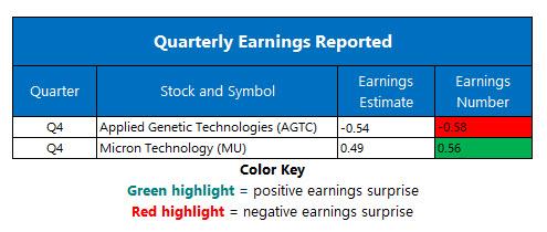 Corporate Earnings Sept 27