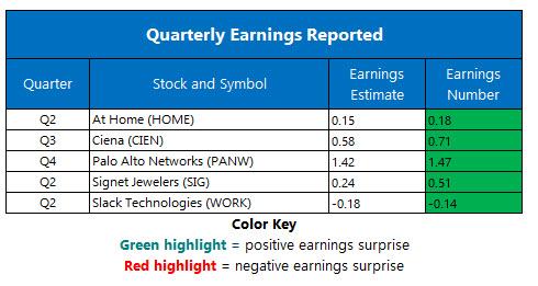 corporate earnings sept 5