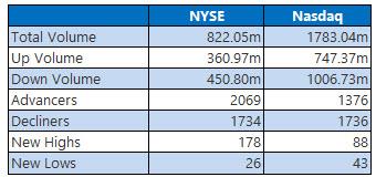 NYSE and Nasdaq Sept 19