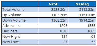 NYSE and Nasdaq Sept 20