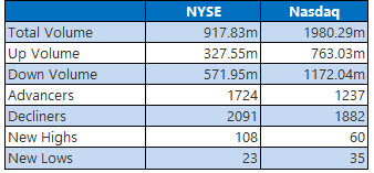 nyse and nasdaq stats sept 18