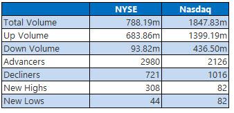 nyse and nasdaq stats sept 4