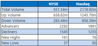 nyse and nasdaq stats sept 9