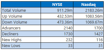 nyse stats sept 12