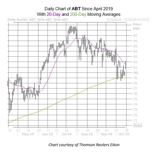 ABT Chart Oct 15