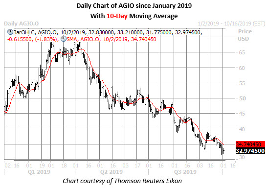 agio stock daily price chart on oct 2