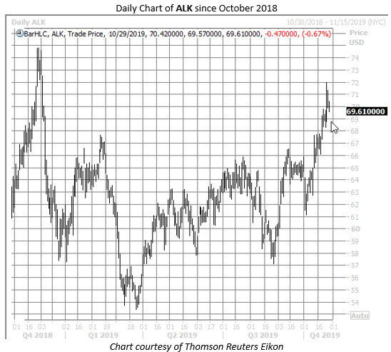 ALK stock chart oct 29