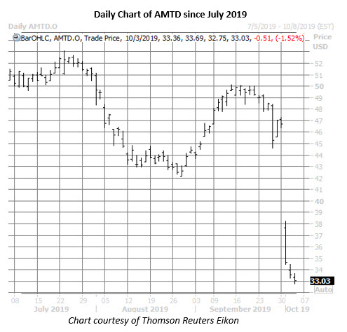 amtd stock daily price chart on oct 3