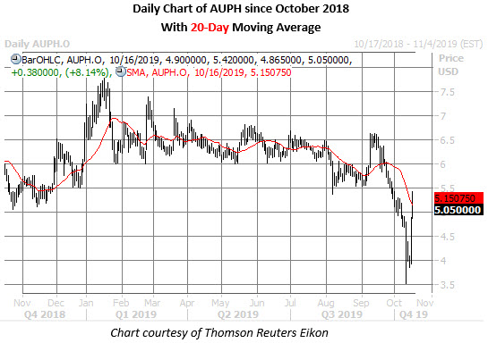 auph stock daily price chart on oct 16