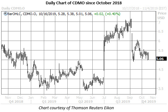 cdmo stock daily price chart on oct 16