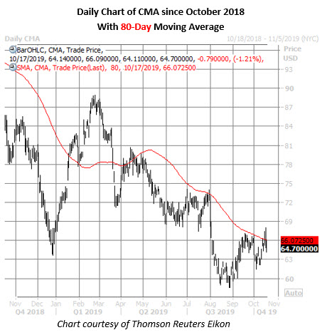 cma stock daily price chart on oct 17