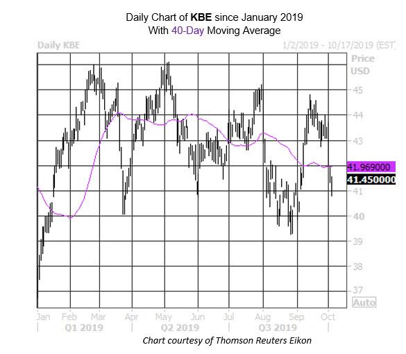 Daily ETF Chart KBE