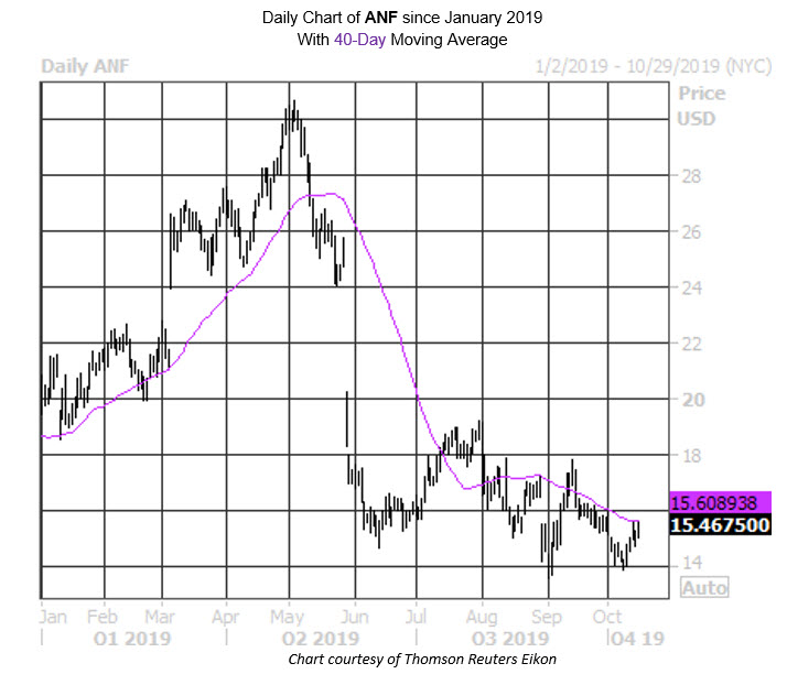 Daily Stock Chart ANF