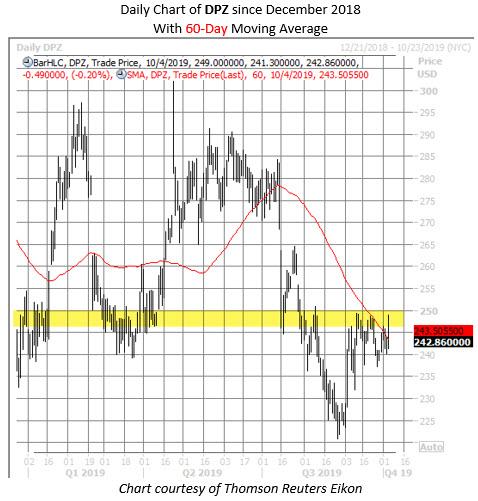 DPZ stock chart oct 4