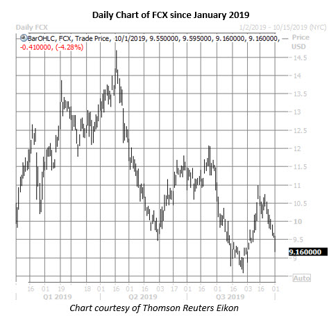fcx stock daily price chart on oct 1