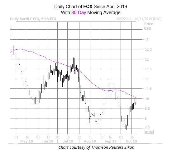 FCX Oct 22