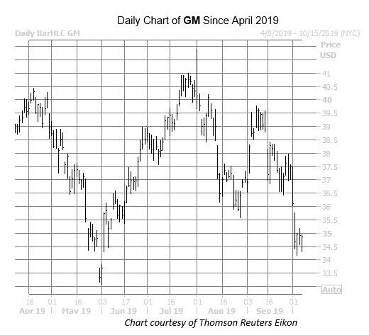 GM Chart Oct 7