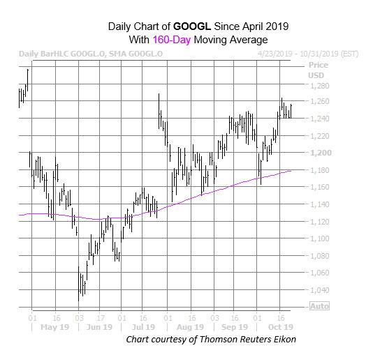 GOOGL Chart Oct 23