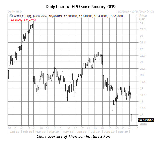 hpq stock daily price chart on oct 4