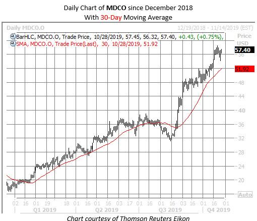 MDCO stock chart oct 28