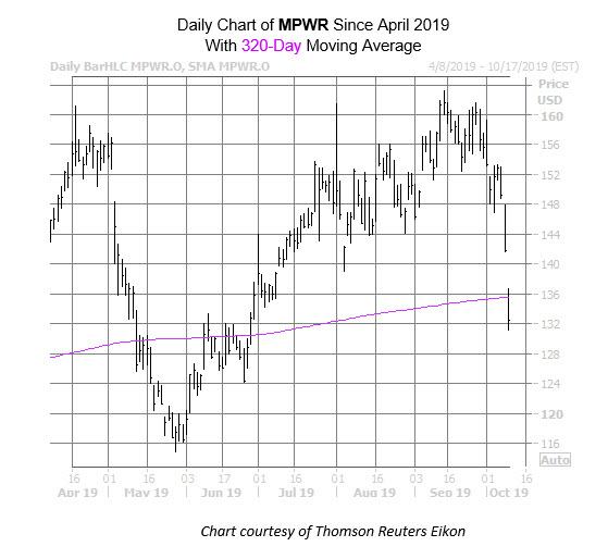 MPWR Chart Oct 9
