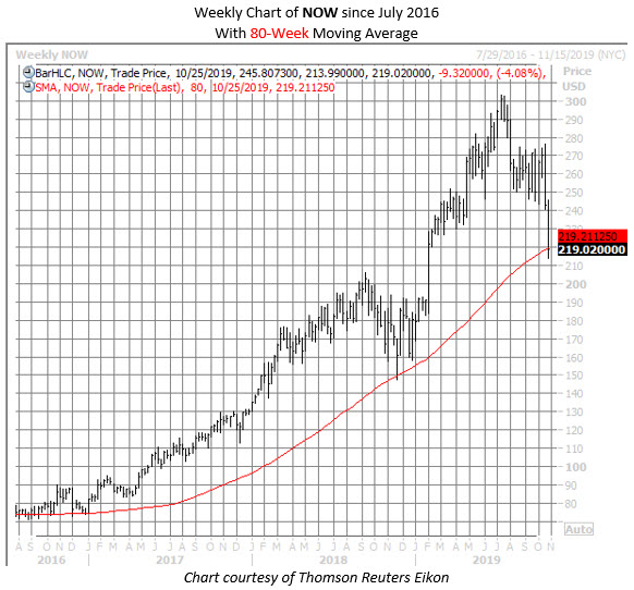 NOW stock chart 1023