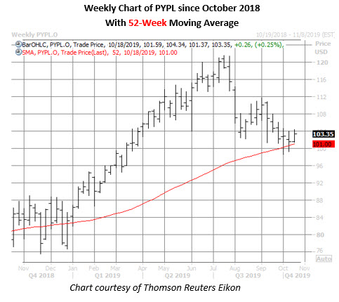 pypl stock weekly price chart on oct 17