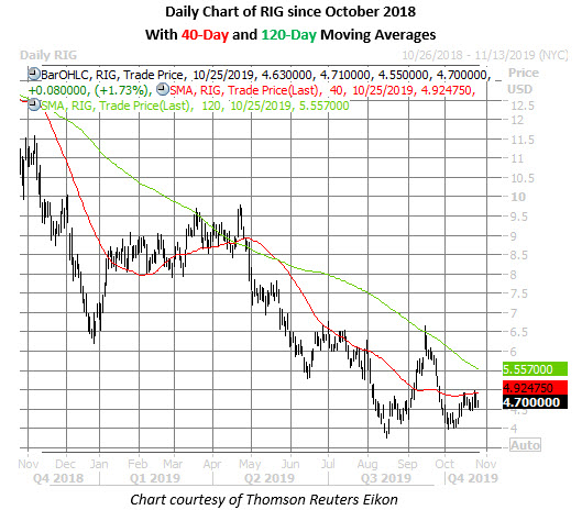 rig stock daily price chart on oct 25