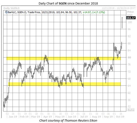 SGEN stock chart 1021