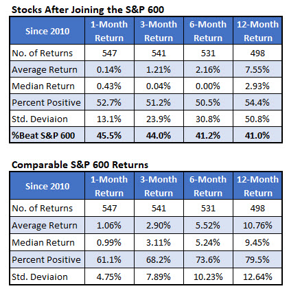 SP SmallCap adds since 2010 - 3