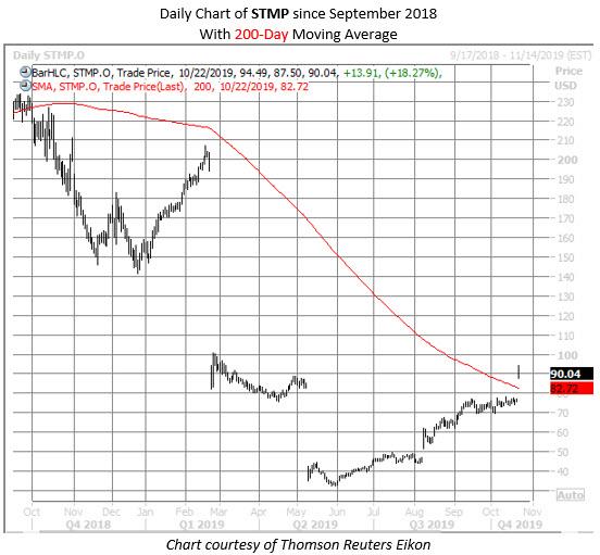 STMP stock chart 1022