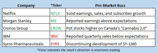 stock market news oct 17