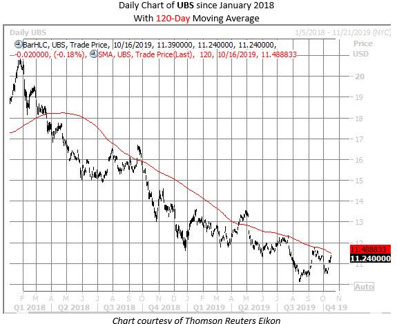 UBS stock chart 1016