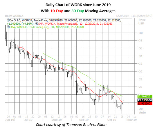 work stock daily price chart on oct 29