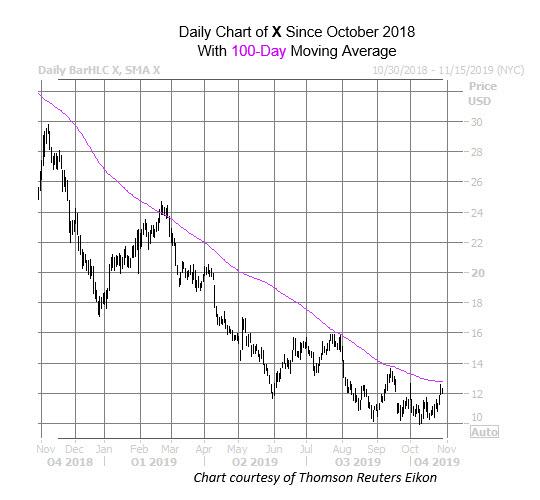 X Chart 29